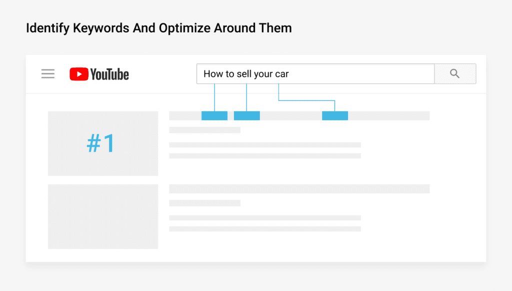 Identify Keywords and optimize