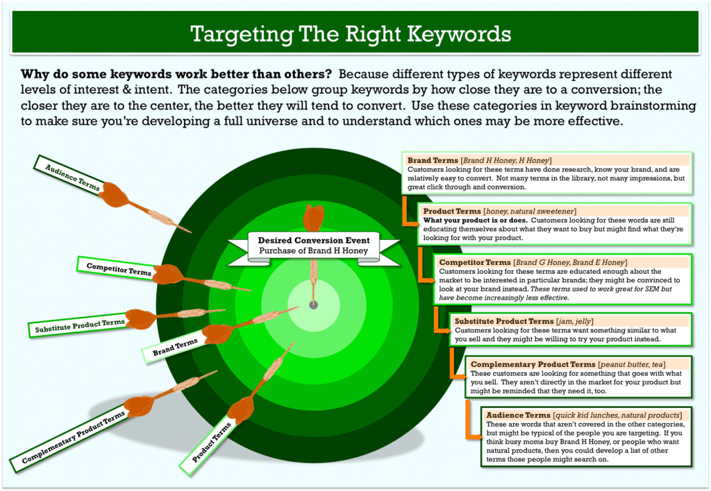 keyword research the smart way